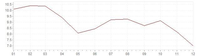 Graphik - Inflation Israël 1997 (IPC)