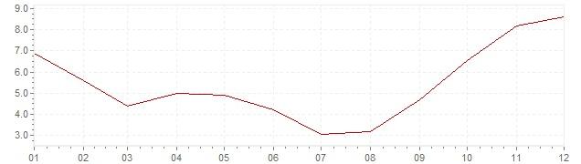 Grafico - inflazione Israele 1998 (CPI)