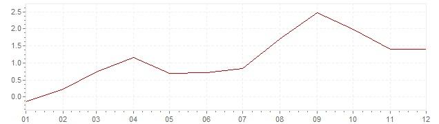 Gráfico - inflación de Israel en 2001 (IPC)