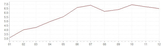 Grafiek - inflatie Israël 2002 (CPI)