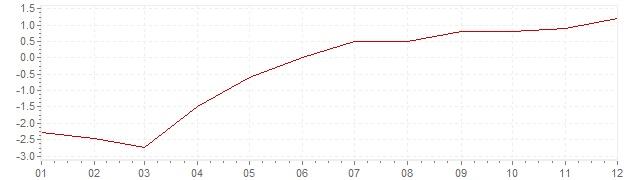 Graphik - Inflation Israël 2004 (IPC)