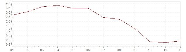 Grafiek - inflatie Israël 2006 (CPI)