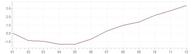 Grafiek - inflatie Israël 2007 (CPI)