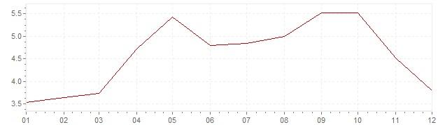 Gráfico – inflação na Israel em 2008 (IPC)