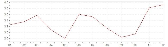 Gráfico – inflação na Israel em 2009 (IPC)