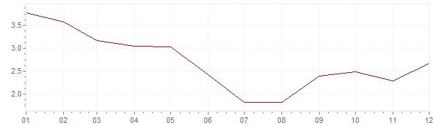 Gráfico – inflação na Israel em 2010 (IPC)