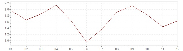 Chart - inflation Israel 2012 (CPI)