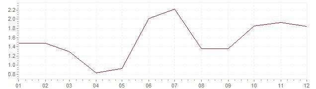 Gráfico - inflación de Israel en 2013 (IPC)