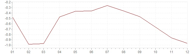 Gráfico - inflación de Israel en 2015 (IPC)