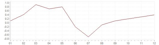 Gráfico - inflación de Israel en 2017 (IPC)
