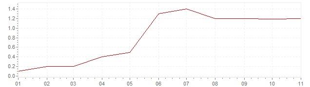 Gráfico - inflación de Israel en 2018 (IPC)