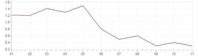 Gráfico - inflación de Israel en 2019 (IPC)