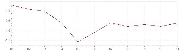 Graphik - Inflation Israël 2020 (IPC)