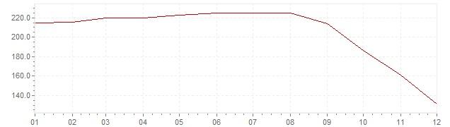 Grafiek - inflatie Rusland 1995 (CPI)