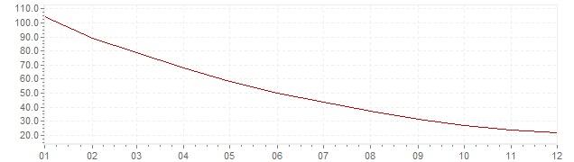 Grafiek - inflatie Rusland 1996 (CPI)