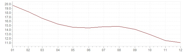 Gráfico - inflación de Rusia en 1997 (IPC)