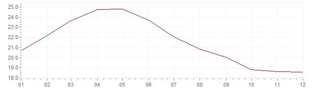 Grafiek - inflatie Rusland 2001 (CPI)