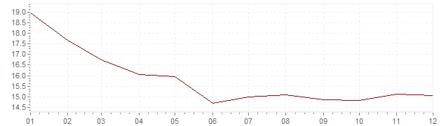 Chart - inflation Russia 2002 (CPI)