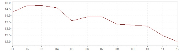 Grafiek - inflatie Rusland 2003 (CPI)
