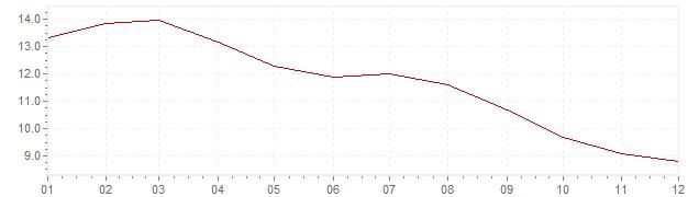 Graphik - Inflation Russie 2009 (IPC)