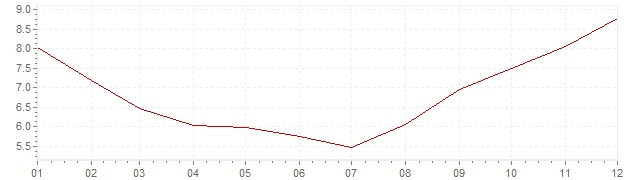 Chart - inflation Russia 2010 (CPI)