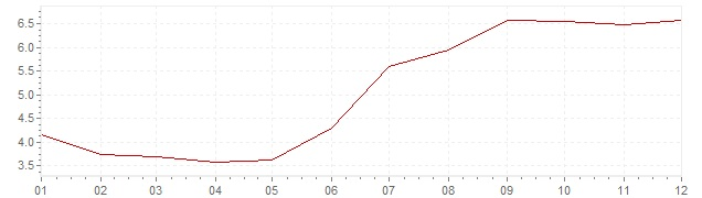 Chart - inflation Russia 2012 (CPI)