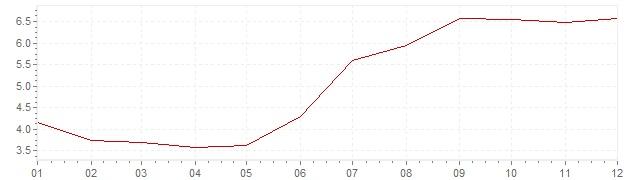 Graphik - Inflation Russie 2012 (IPC)
