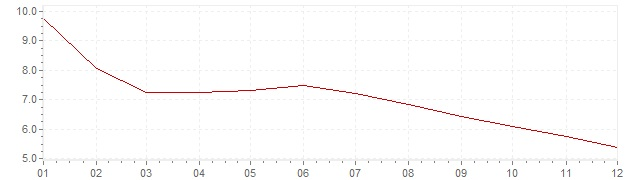 Graphik - Inflation Russie 2016 (IPC)