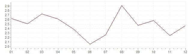Grafico - inflazione armonizzata Belgio 1993 (HICP)