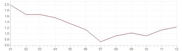 Grafico - inflazione armonizzata Belgio 1995 (HICP)