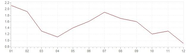 Chart - harmonised inflation Belgium 1997 (HICP)