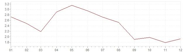 Grafiek - geharmoniseerde inflatie België 2001 (HICP)
