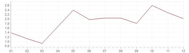 Grafiek - geharmoniseerde inflatie België 2004 (HICP)