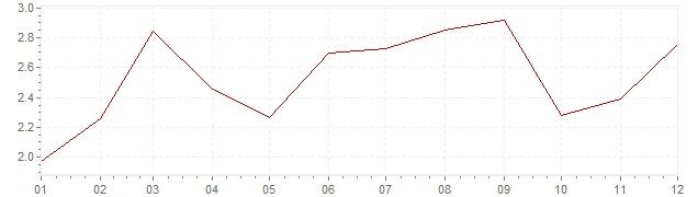 Grafico - inflazione armonizzata Belgio 2005 (HICP)