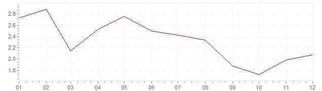 Grafiek - geharmoniseerde inflatie België 2006 (HICP)