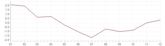 Grafiek - geharmoniseerde inflatie België 2009 (HICP)