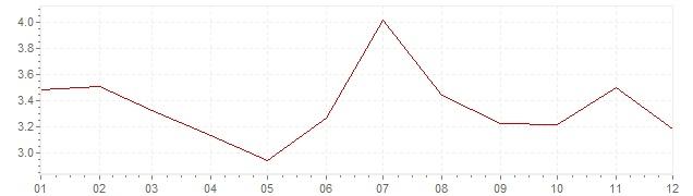 Gráfico - inflación armonizada de Bélgica en 2011 (IPCA)
