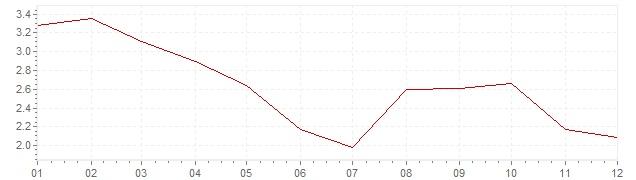 Grafico - inflazione armonizzata Belgio 2012 (HICP)