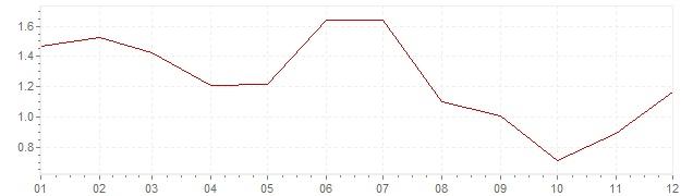 Grafiek - geharmoniseerde inflatie België 2013 (HICP)