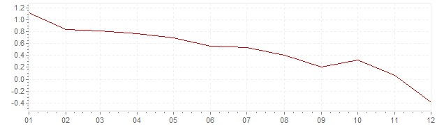 Grafiek - geharmoniseerde inflatie België 2014 (HICP)