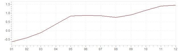 Grafiek - geharmoniseerde inflatie België 2015 (HICP)