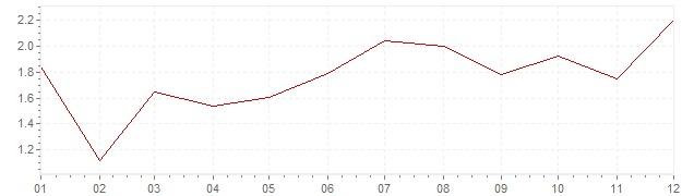 Grafico - inflazione armonizzata Belgio 2016 (HICP)