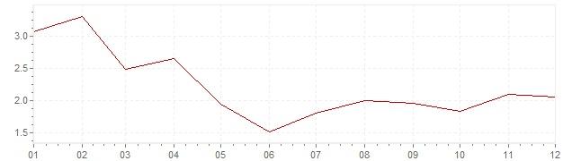 Grafico - inflazione armonizzata Belgio 2017 (HICP)