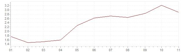 Chart - harmonised inflation Belgium 2018 (HICP)