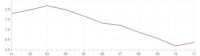 Grafico - inflazione armonizzata Belgio 2019 (HICP)