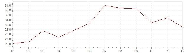 Grafico - inflazione Slovenia 1982 (CPI)