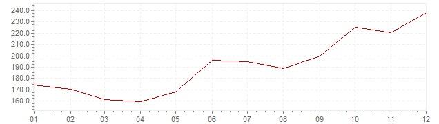 Grafico - inflazione Slovenia 1988 (CPI)