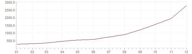 Grafico - inflazione Slovenia 1989 (CPI)