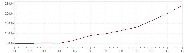 Grafico - inflazione Slovenia 1991 (CPI)