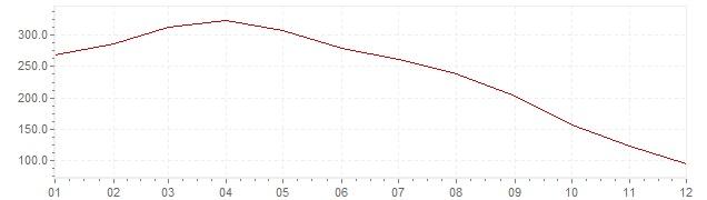 Grafico - inflazione Slovenia 1992 (CPI)